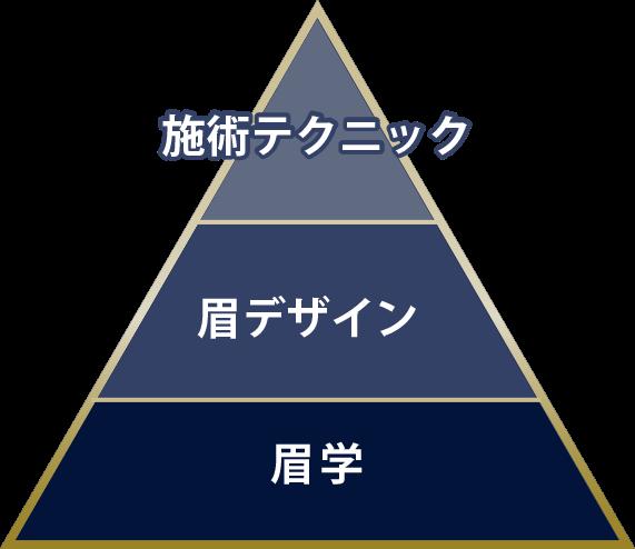 施術テクニック・眉デザイン・眉学