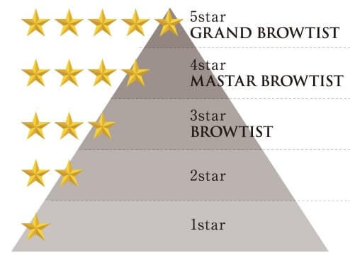 ブロウティスト検定資格ピラミッド
