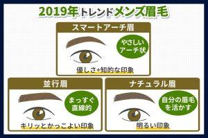 2019年トレンドメンズ眉毛