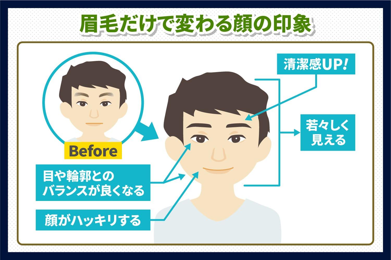 眉毛だけで変わる顔の印象