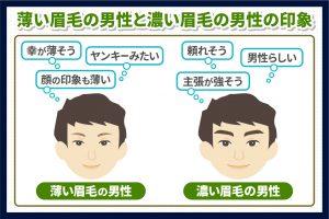 薄い眉毛の男性と濃い眉毛の男性の印象