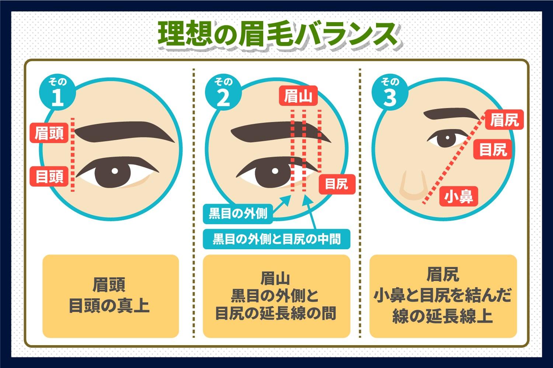 理想の眉毛になるには眉頭、眉山、眉尻のバランスを整えよう!